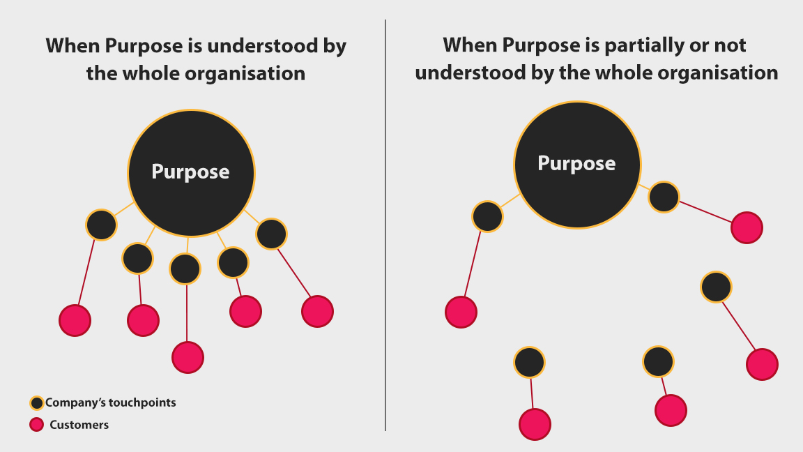 Difference between shared and not-shared purpose - Inbound Mauritius