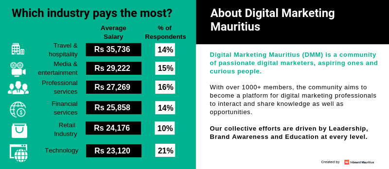 Digital Marketing Mauritius - Marketing Salary