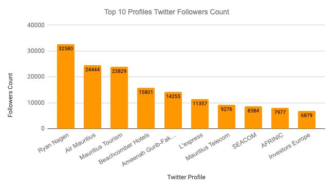 Twitter Profile Count - Mauritius - Digital Marketing