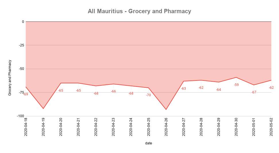 All Mauritius - Grocery and Pharmacy