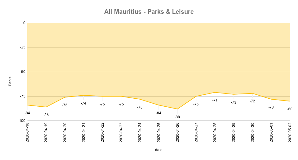 All Mauritius - Parks & Leisure