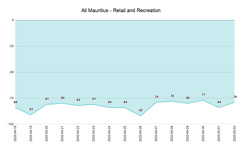 All Mauritius - Retail and Recreation