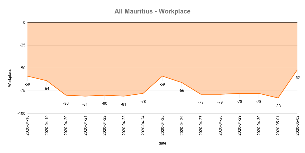 All Mauritius - Workplace