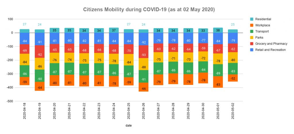 citizen-mobility-digital-marketing-mauritius