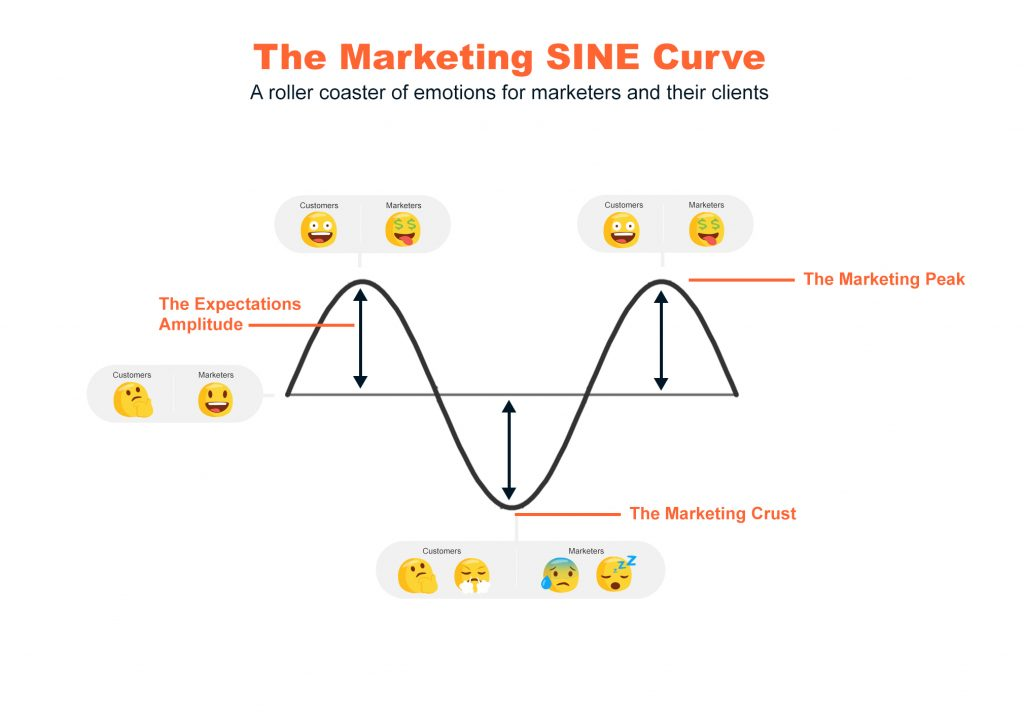 Digital Marketing Mauritius - SINE Curve Marketing