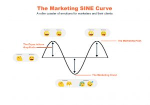 Digital Marketing Mauritius - SINE Curve Marketing